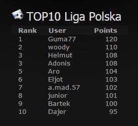 top10_ekstraklasa