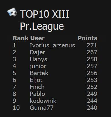 klasyfikacja_koncowa_XIII_edycja_premier_league