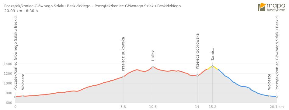 profil-trasy-Tarnica